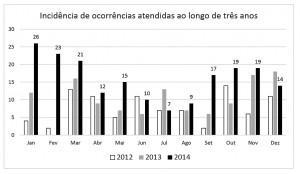Figura 10 – Incidência de ocorrências atendidas ao longo de três anos.