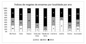 Figura 11 – Índices de resgates de enxames por localidade por ano.