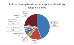 Figura 12 – Índices de resgates de enxames por localidade ao longo de três anos %.