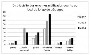 Figura 06 – Distribuição dos enxames nidificados quanto ao longo de três anos.