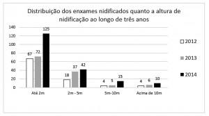 Figura 07 – Distribuição dos enxames nidificados quanto a altura de nidificação ao longo de três anos.