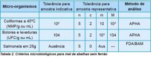 Tabela 2. Critérios microbiológicos para mel de abelhas sem ferrão