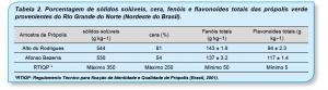 Tabela-2-Propolis