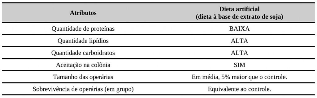 Tabela 1 – O que esperar de uma dieta artificial à base de extrato de soja? Nessa comparação, a dieta natural à base de pólen da espécie é considerada como o ponto de referência (controle). Os dados referem-se apenas à espécie Uruçu-amarela (Melipona flavolineata).