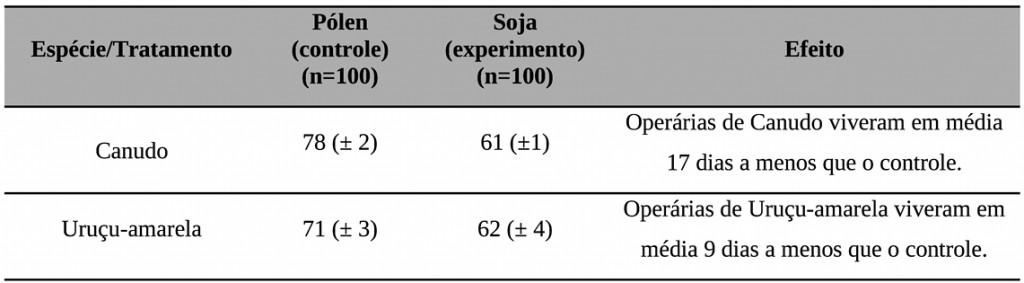 Tabela 2 – Qual o impacto da dieta artificial à base de extrato de soja sobre a longevidade das abelhas operárias? Longevidade média em dias (± erro padrão) para as abelhas Canudo (Scaptotrigona aff. postica) e Uruçu-amarela (Melipona flavolineata) submetidas aos tratamentos pólen (controle) e soja (experimento).