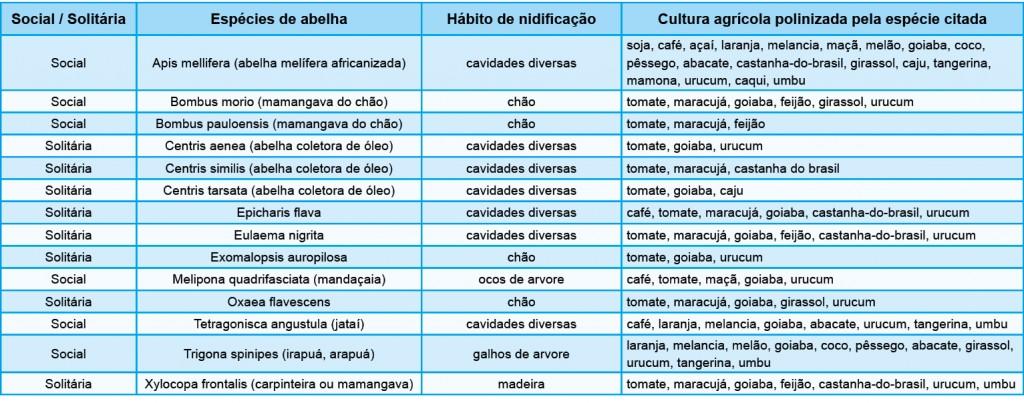 Tabela 1. Lista das espécies de abelhas mais importantes para a polinização de culturas agrícolas brasileiras.