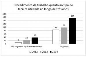 Figura 09 – Procedimento de trabalho quanto ao tipo de técnica ao longo de três anos.