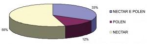 Figura 3. Percentual referente ao caráter néctar-polinífero das espécies botânicas visitadas por Apis mellifera L. no município de Carolina – MA.