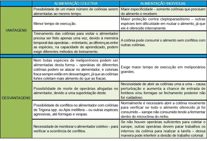 Quadro 1 – Vantagens e desvantagens da alimentação coletiva versus alimentação individual para colônias de meliponíneos