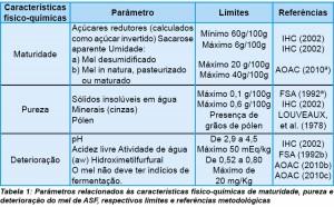 Tabela 1: Parâmetros relacionados às características físico-químicas de maturidade, pureza e deterioração do mel de ASF, respectivos limites e referências metodológicas