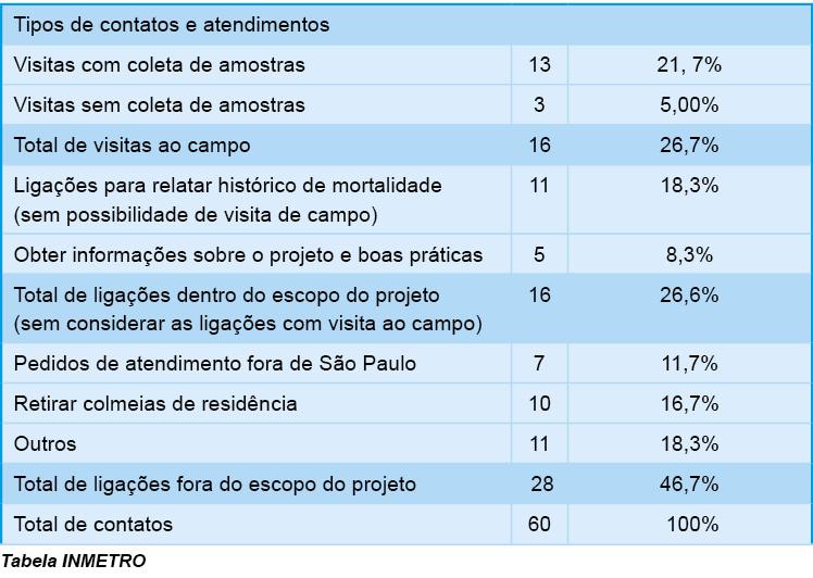 Tabela INMETRO