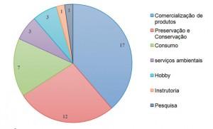 Figura 2. Finalidades da meliponicultura no Estado do Tocantins declarada por 34 meliponicultores de 17 municípios.