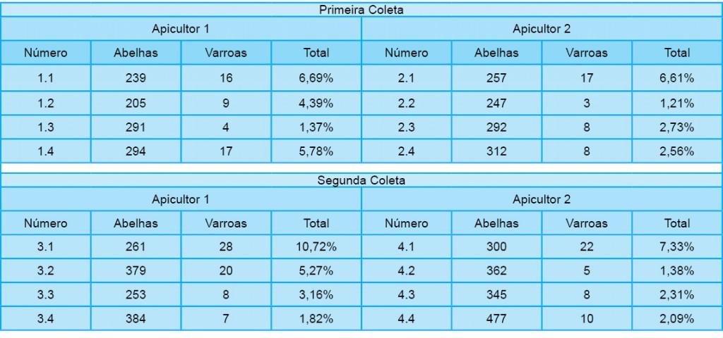 Tabela 1: tabela de resultados obtidos a partir das coletas e das contas. - Fonte: Marques e Carvalho, 2017.