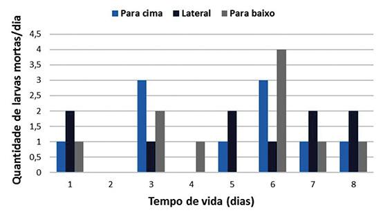 Figura 8 - Índice de mortalidade diário de larvas Apis mellifera mantidas em BOD submetidas a diferentes posições de cúpulas