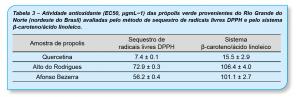 Tabela-3-Propolis