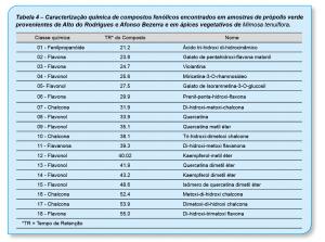 Tabela-4-Propolis