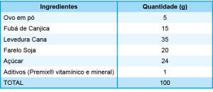 Tabela 1: Composição da ração utilizada nos experimentos